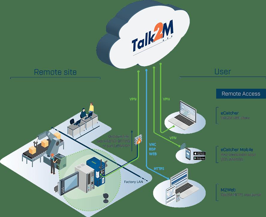 Talk2M oblak za prenos podataka