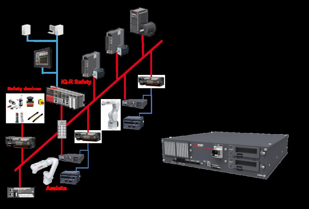 MELFA Assista je potpuno kompatibilan sa ostalom opremom za automatizaciju Mitsubishi Electric.